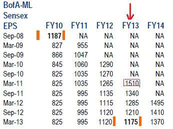 Sensex Earnings Chart