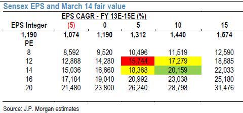 Sensex-EPS-Target