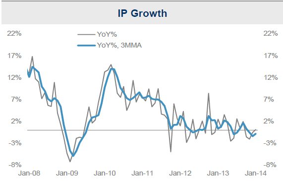 India IP Growth