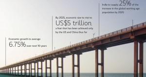 Rise of Indian Economy