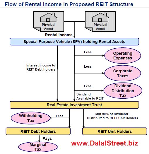 REIT Returns in India