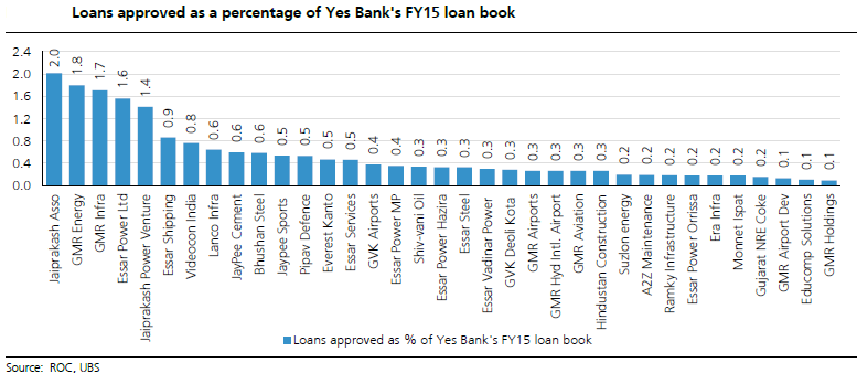 yes-bank-loans