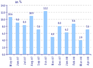 Indian IIP in 2007 and 2008 Month Over Month