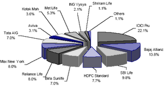 Private Sector Life Insurance companies Market Share