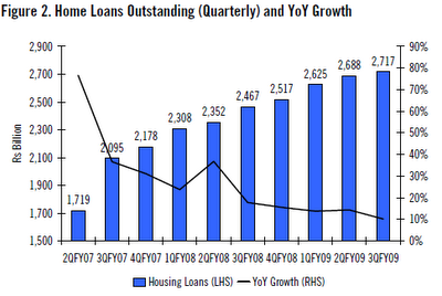 Home Loan Outstanding and YoY Growth in the past 5 years