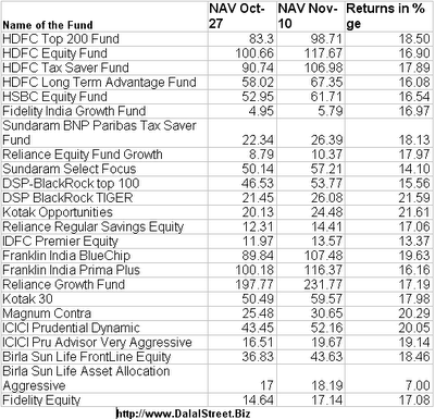 Performance of Various Mutual Funds in the latest Relief Rally