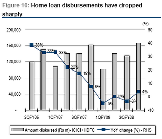 Housing Loan Disbursment in India