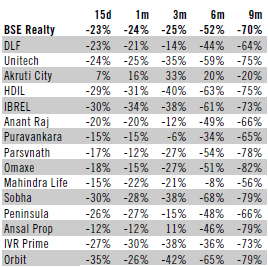 Year To Date Performance of BSE Realty Stocks Index