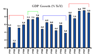 GDP Growth of India under various Governments