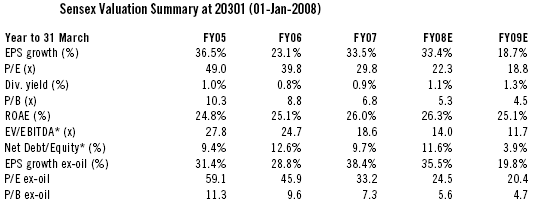 Indian Market Valuation in the past 5 years