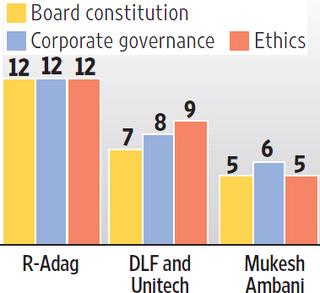 Corporate Governance India