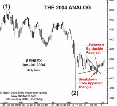 Sensex 2004 Analog Elliott Wave Chart