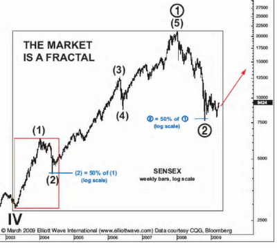 BSE Sensex Breakout by Elliott Wave in Latest Rally - Pattern Similar to 2004
