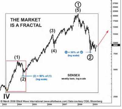 BSE Sensex Breakout by Elliott Wave in Latest Rally - Pattern Similar to 2004