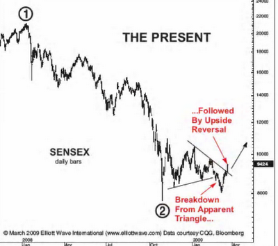 Sensex 2009 Breakout on Elliott Wave