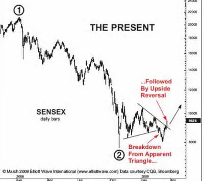 Sensex 2009 Breakout on Elliott Wave
