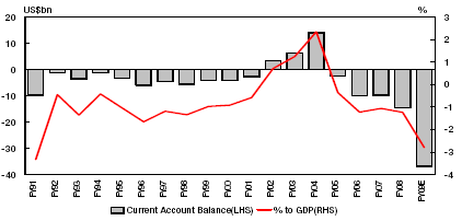Indian Economic Current Account Deficit