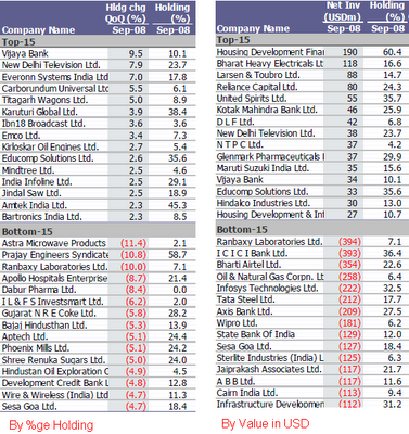 FII Top 15 in Indian Stocks