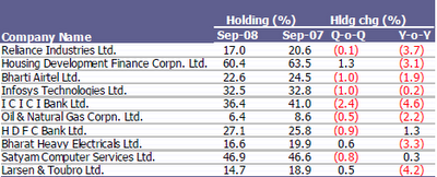 FII Holding Pattern in Indian Large Cap Stocks