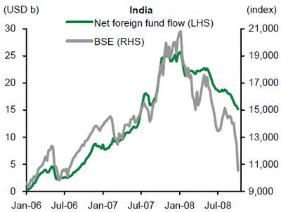 FII Investment Versus BSE Sensex Movement between Jan-06 and July-08