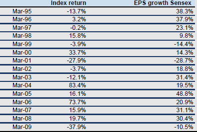 Historical Sensex EPS Growth and Returns