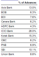 Home Loan Exposure as Percentage of Net Advances by Indian Banks