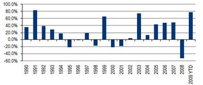 Year wise returns in Indian Equities between 1991 and 2009