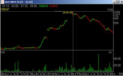 Jai Corp Historical Prices