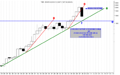 Historical technical Analysis of BSE Sensex for 30 years
