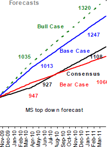 bse sensex earnings estimates